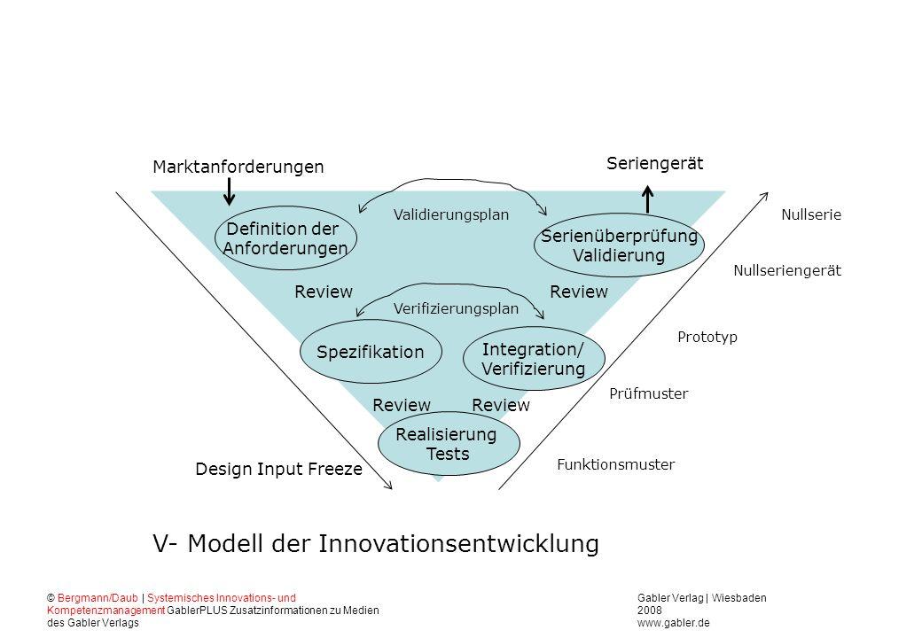 V- Modell der Innovationsentwicklung