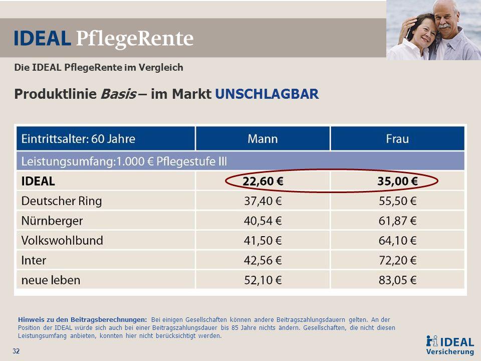 Produktlinie Basis – im Markt UNSCHLAGBAR