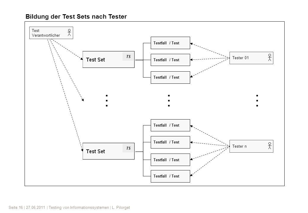 … … … Bildung der Test Sets nach Tester Test Verantwortlicher