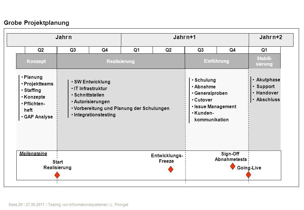 Grobe Projektplanung Jahr n Jahr n+1 Jahr n+2 Q2 Q3 Q4 Q1 Q2 Q3 Q4 Q1
