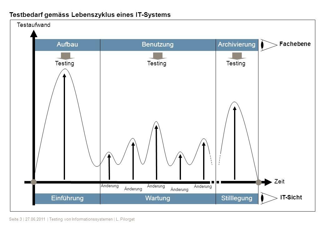 Testbedarf gemäss Lebenszyklus eines IT-Systems