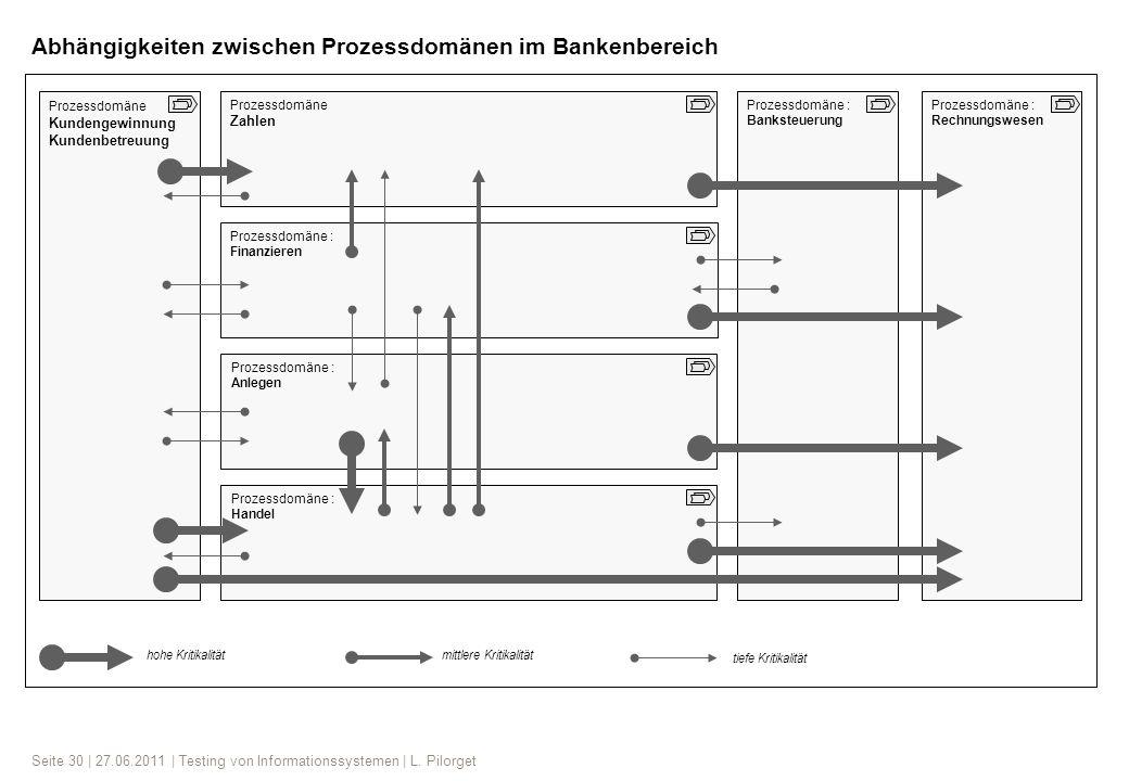 Abhängigkeiten zwischen Prozessdomänen im Bankenbereich