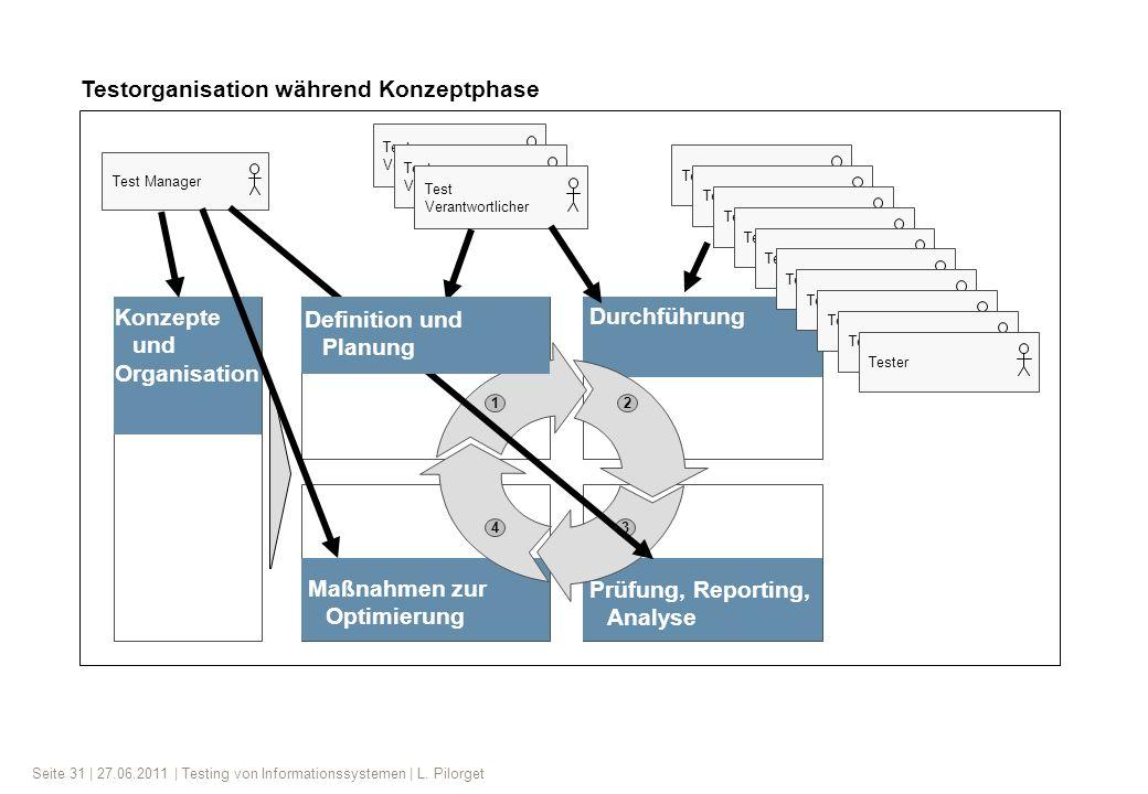 Testorganisation während Konzeptphase