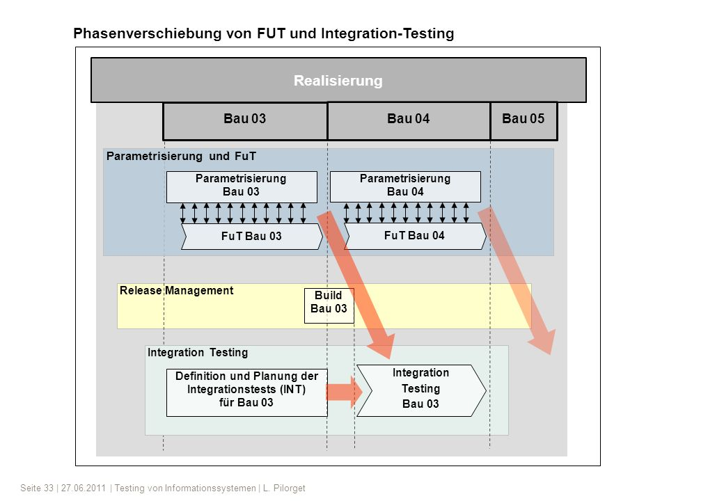 Definition und Planung der Integrationstests (INT)
