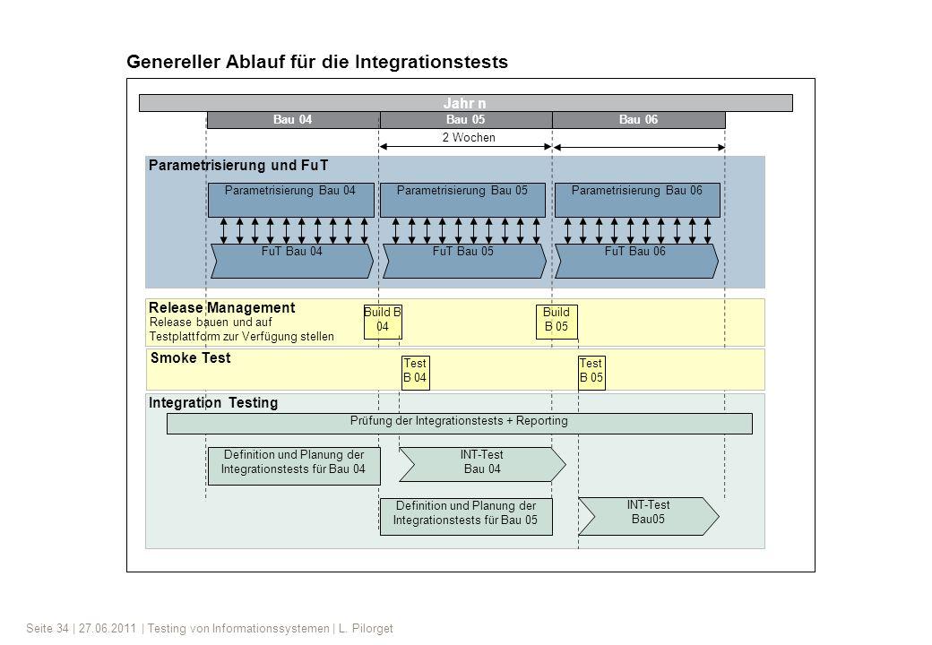 Genereller Ablauf für die Integrationstests