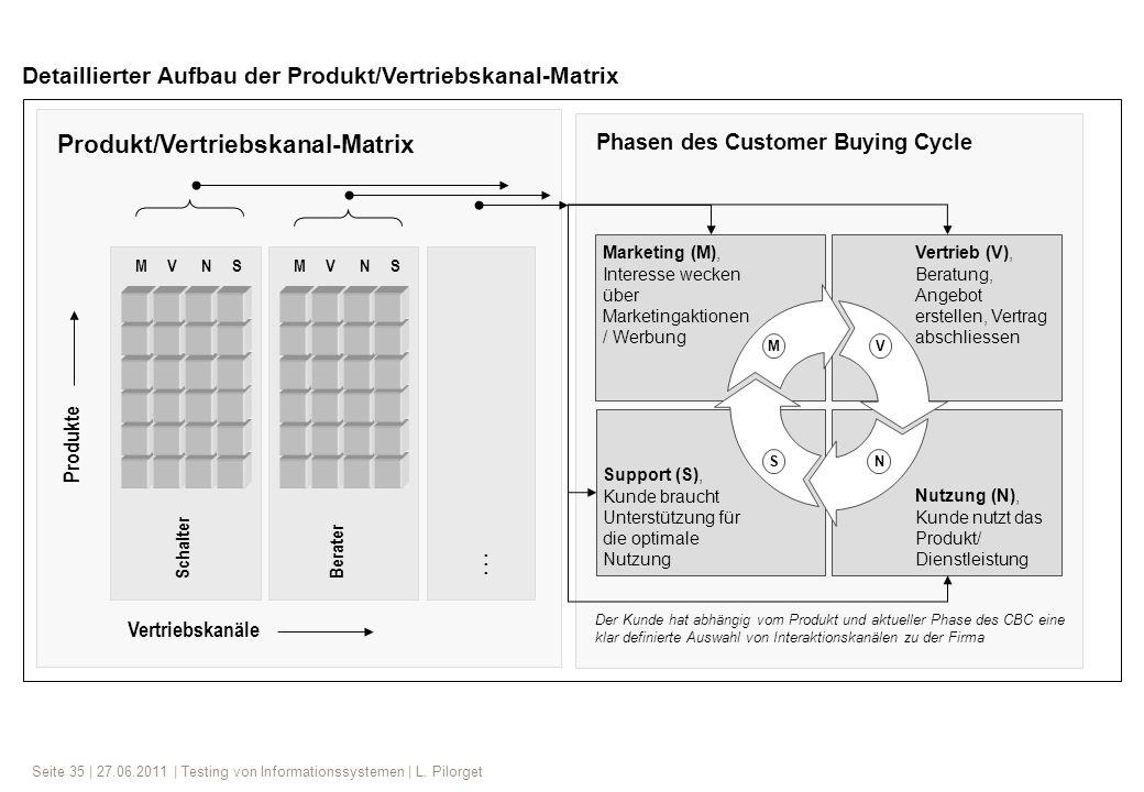 Produkt/Vertriebskanal-Matrix