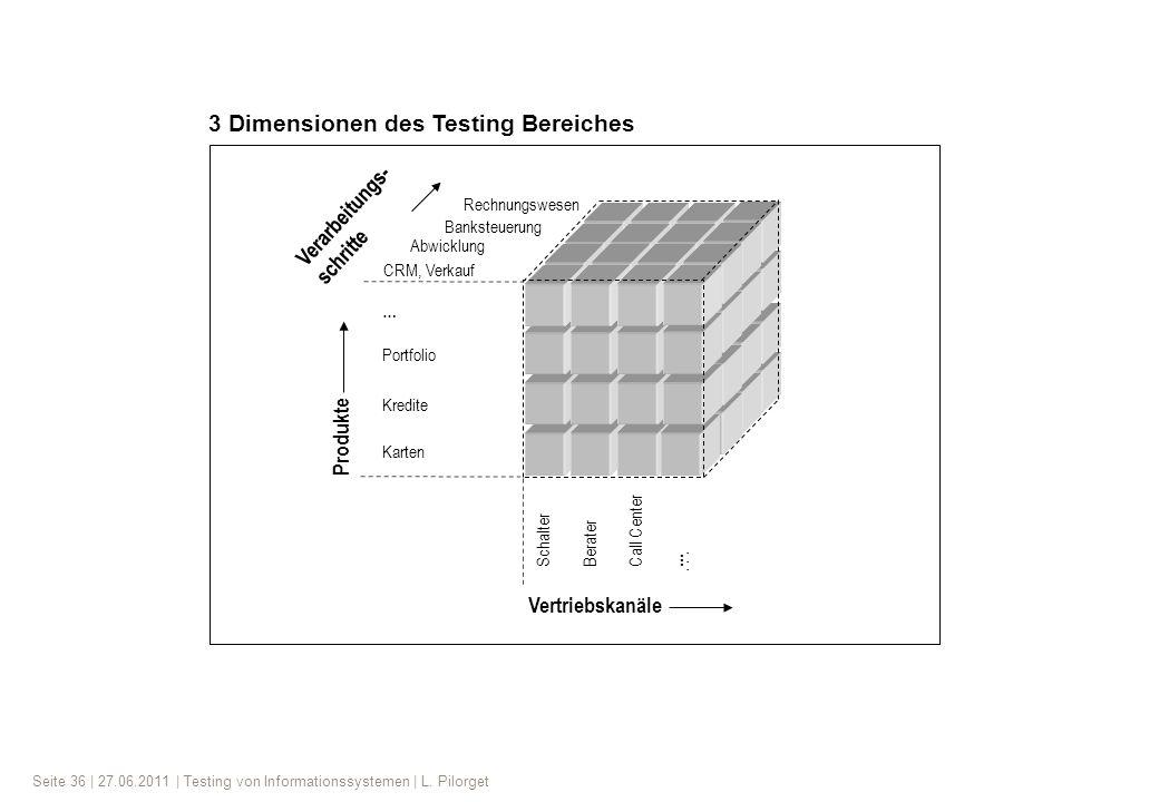 3 Dimensionen des Testing Bereiches