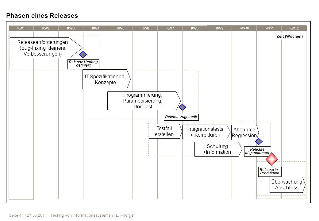 Phasen eines Releases Releaseanforderungen