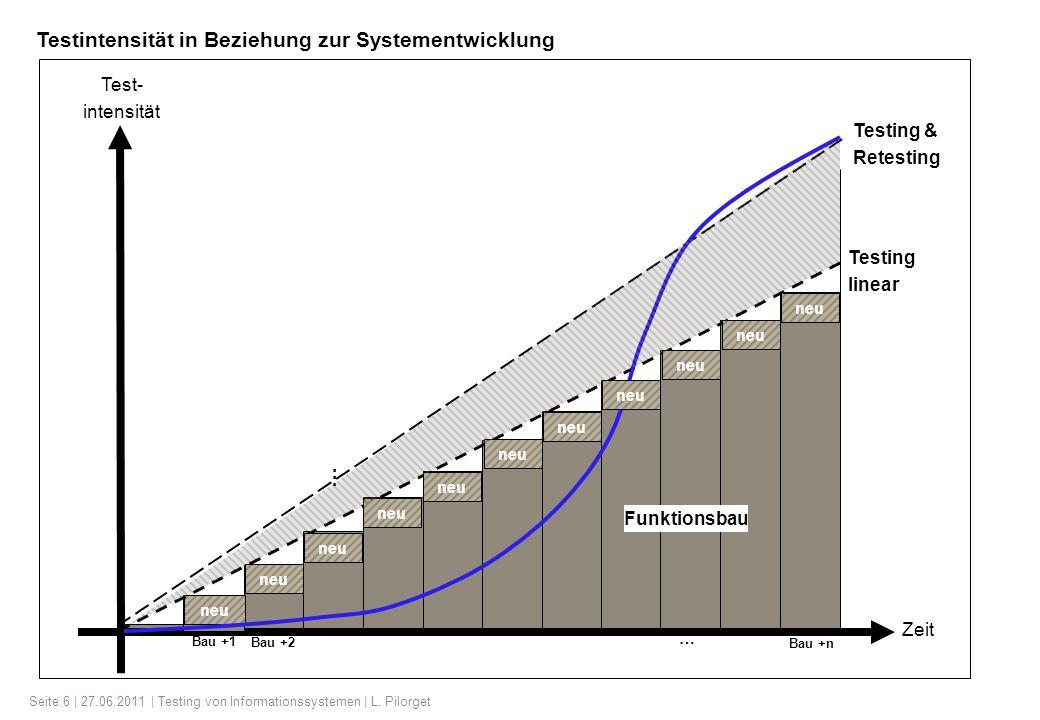 Testintensität in Beziehung zur Systementwicklung