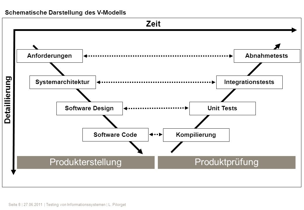 Produkterstellung Produktprüfung Zeit Detaillierung