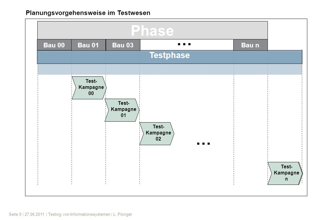 … … Phase Testphase Planungsvorgehensweise im Testwesen Bau 00 Bau 01