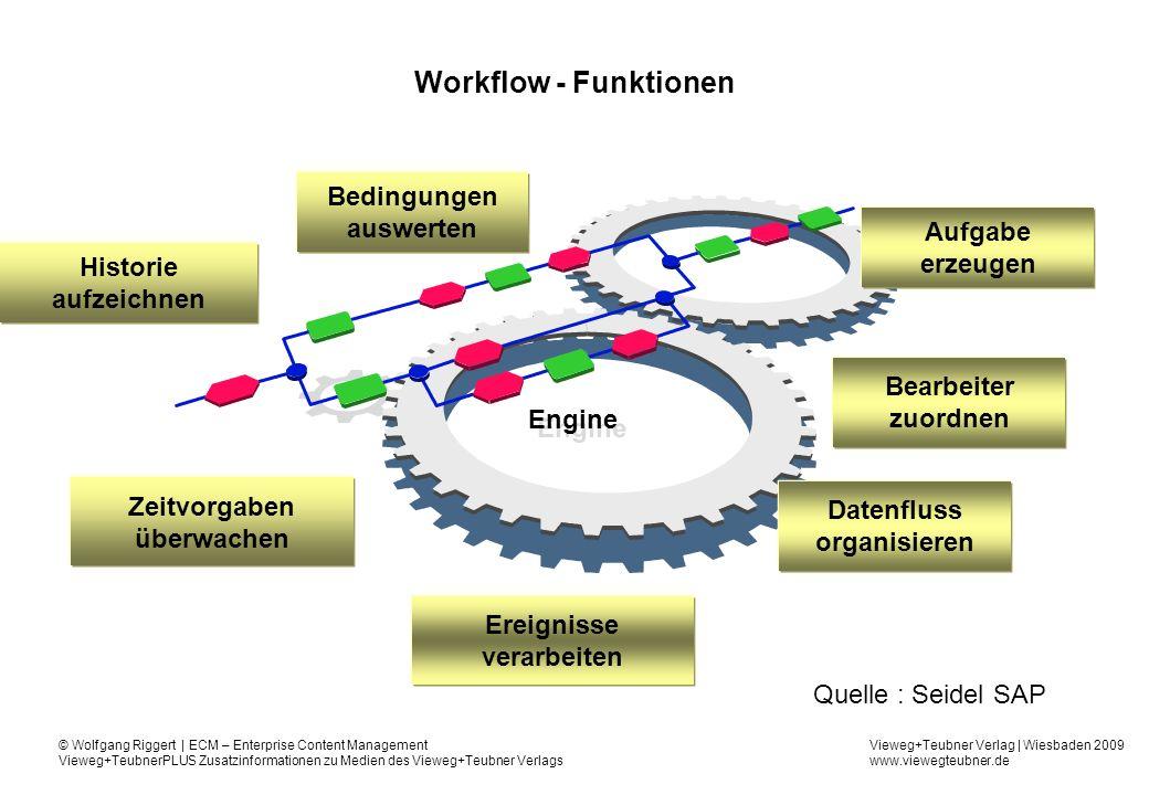 Workflow - Funktionen Bedingungen auswerten Aufgabe erzeugen Historie