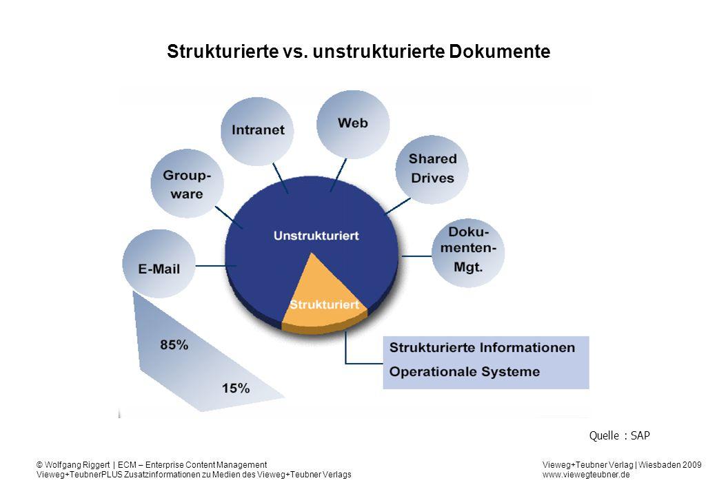 Strukturierte vs. unstrukturierte Dokumente
