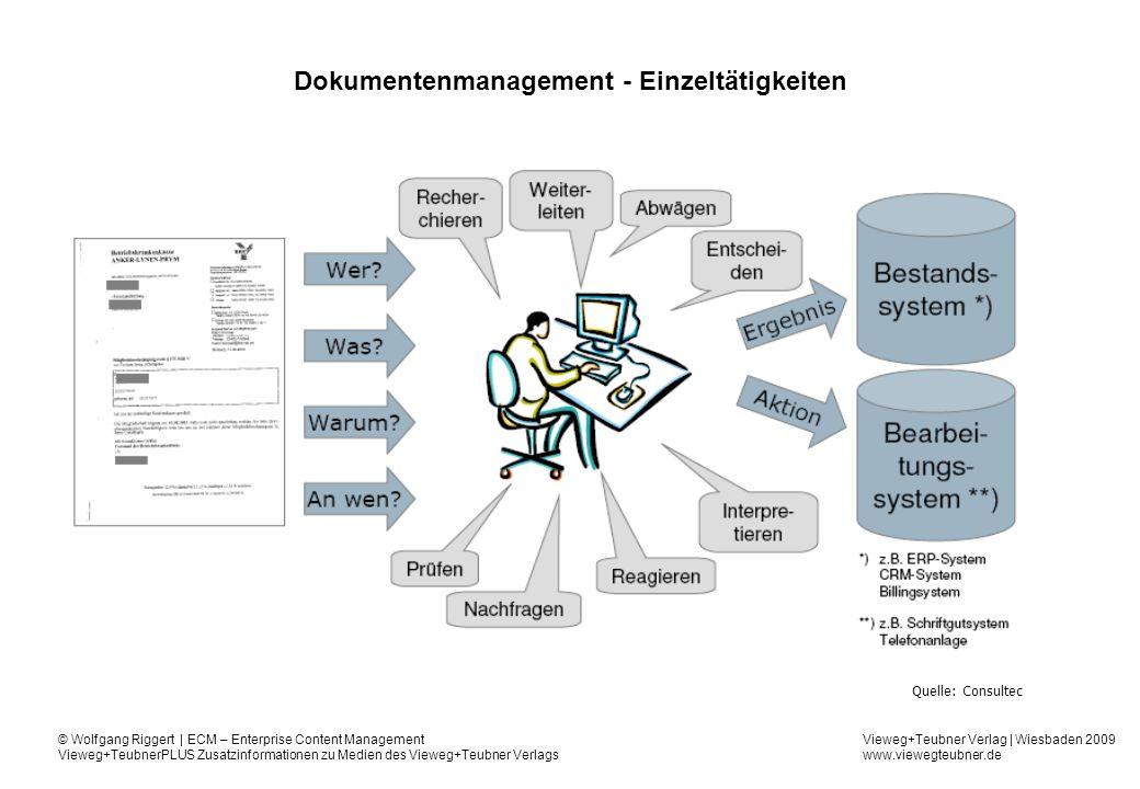Dokumentenmanagement - Einzeltätigkeiten