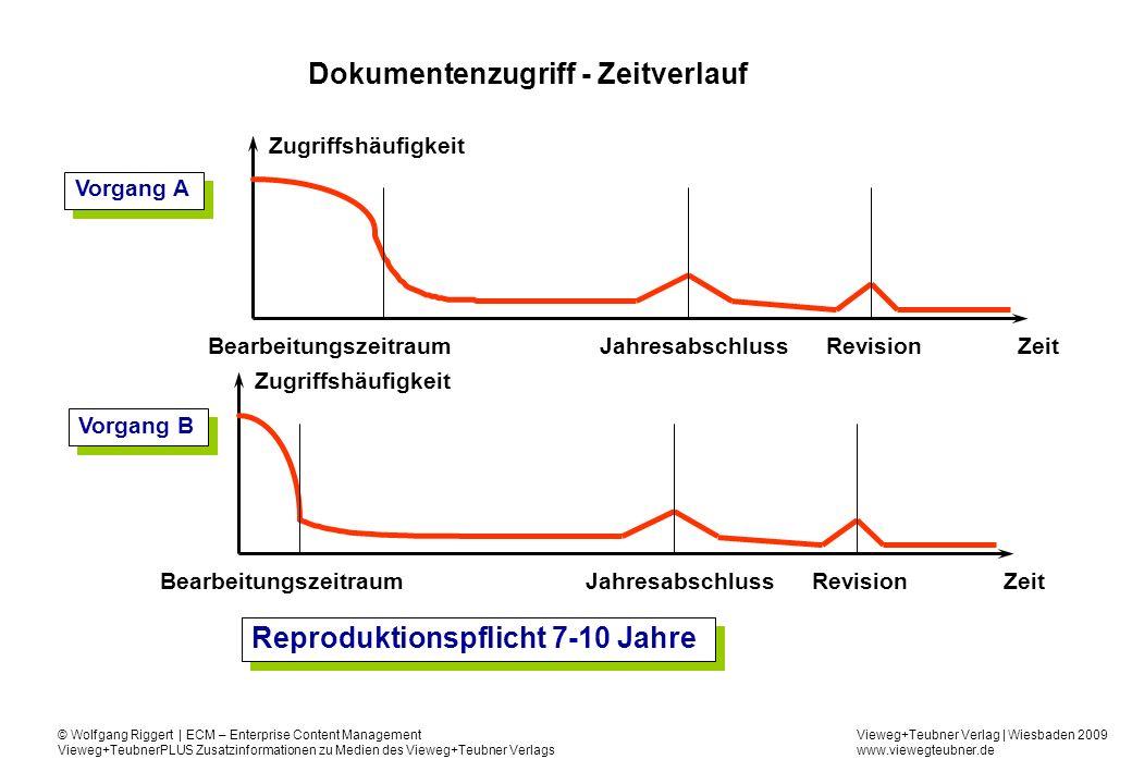 Dokumentenzugriff - Zeitverlauf