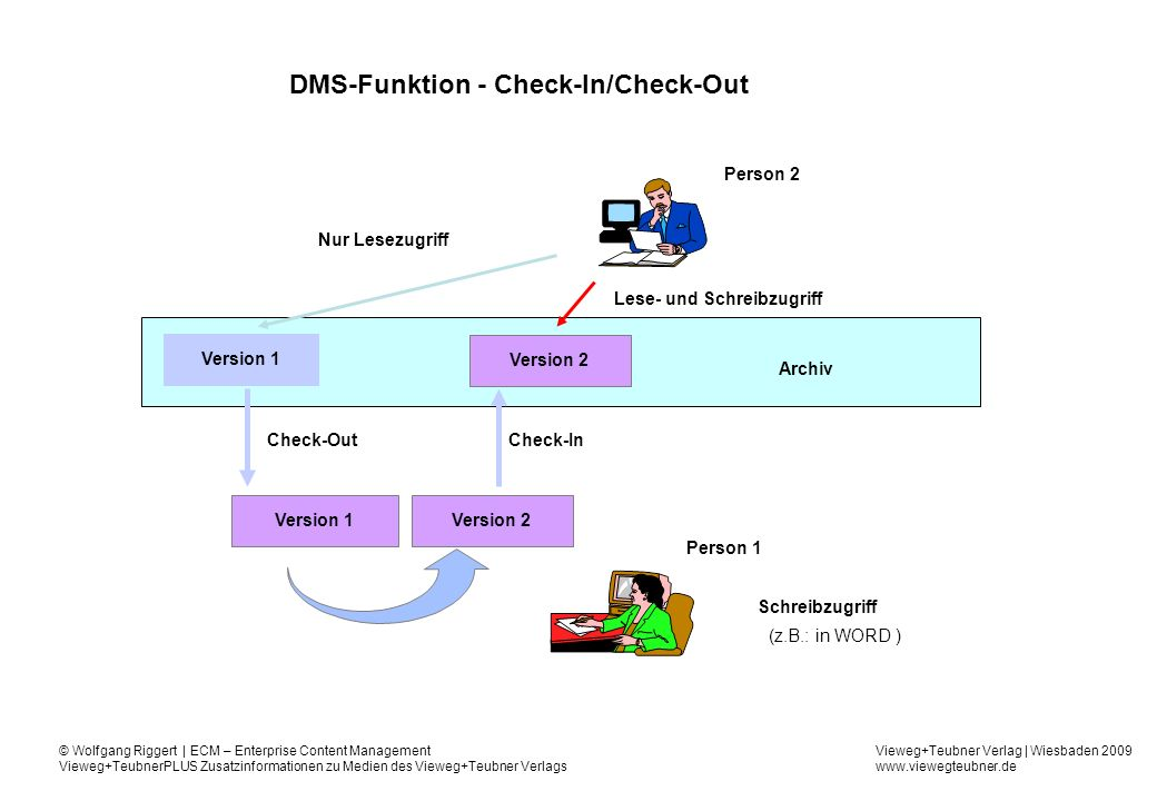 DMS-Funktion - Check-In/Check-Out
