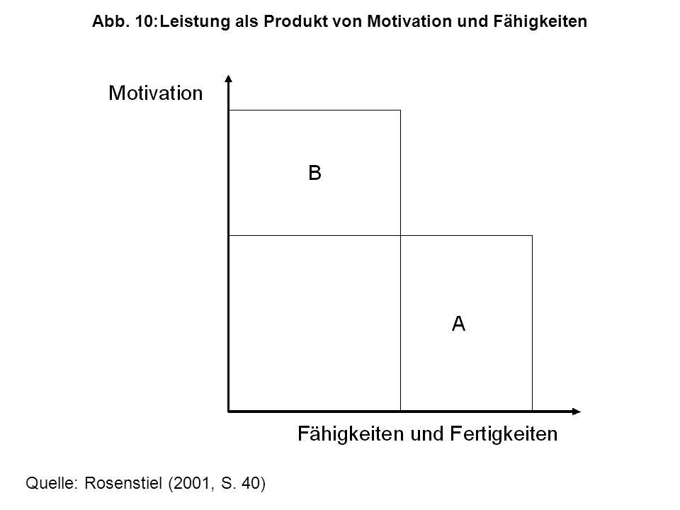 Abb. 10: Leistung als Produkt von Motivation und Fähigkeiten
