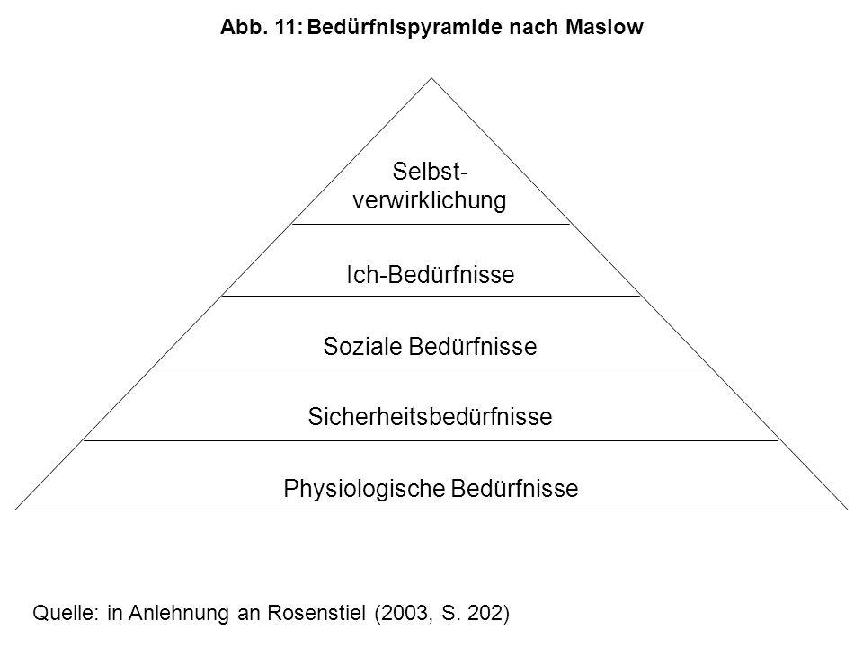 Abb. 11: Bedürfnispyramide nach Maslow