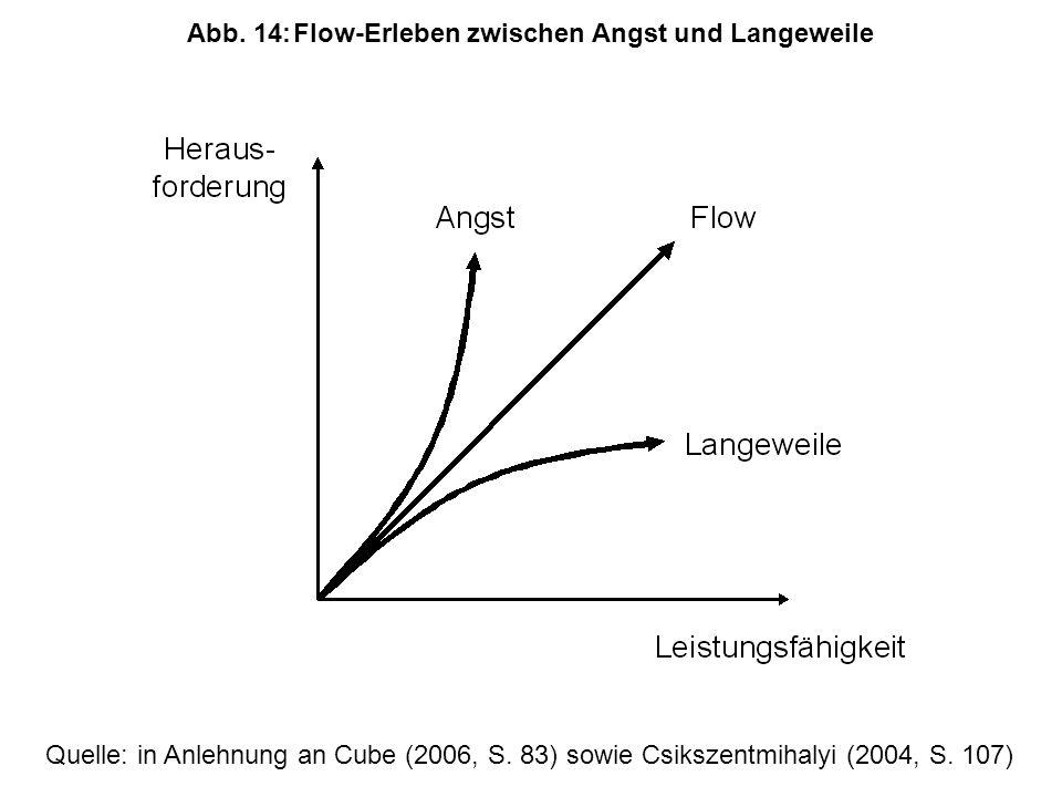 Abb. 14: Flow-Erleben zwischen Angst und Langeweile