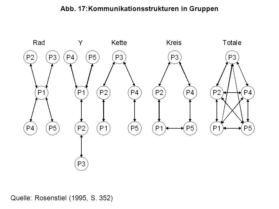 Abb. 17: Kommunikationsstrukturen in Gruppen