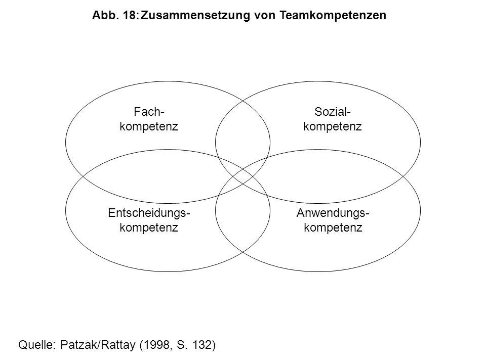Abb. 18: Zusammensetzung von Teamkompetenzen