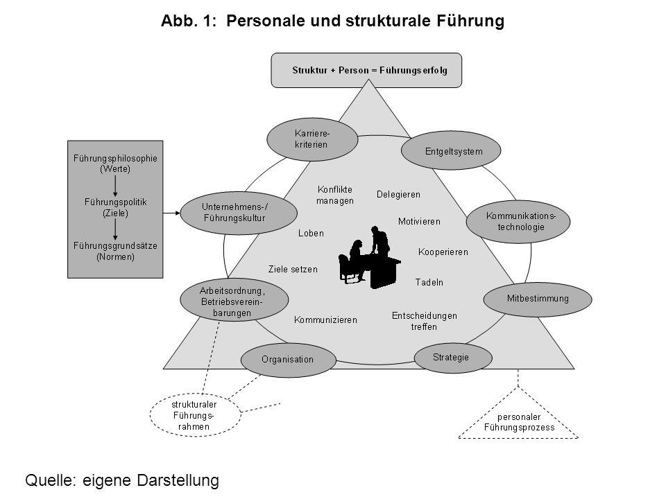 Abb. 1: Personale und strukturale Führung