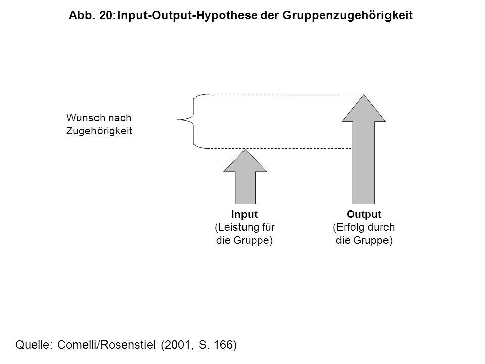 Abb. 20: Input-Output-Hypothese der Gruppenzugehörigkeit