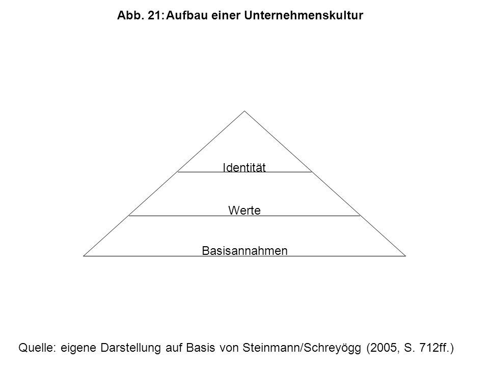 Abb. 21: Aufbau einer Unternehmenskultur