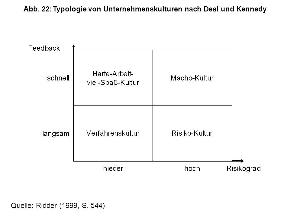 Abb. 22: Typologie von Unternehmenskulturen nach Deal und Kennedy