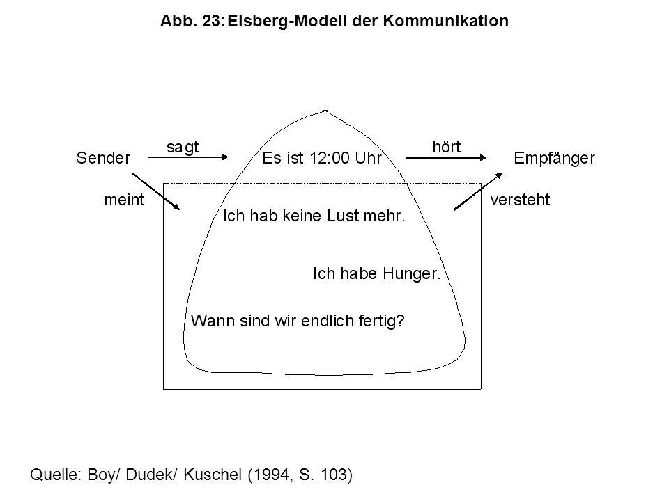 Abb. 23: Eisberg-Modell der Kommunikation