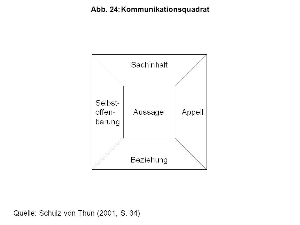 Abb. 24: Kommunikationsquadrat