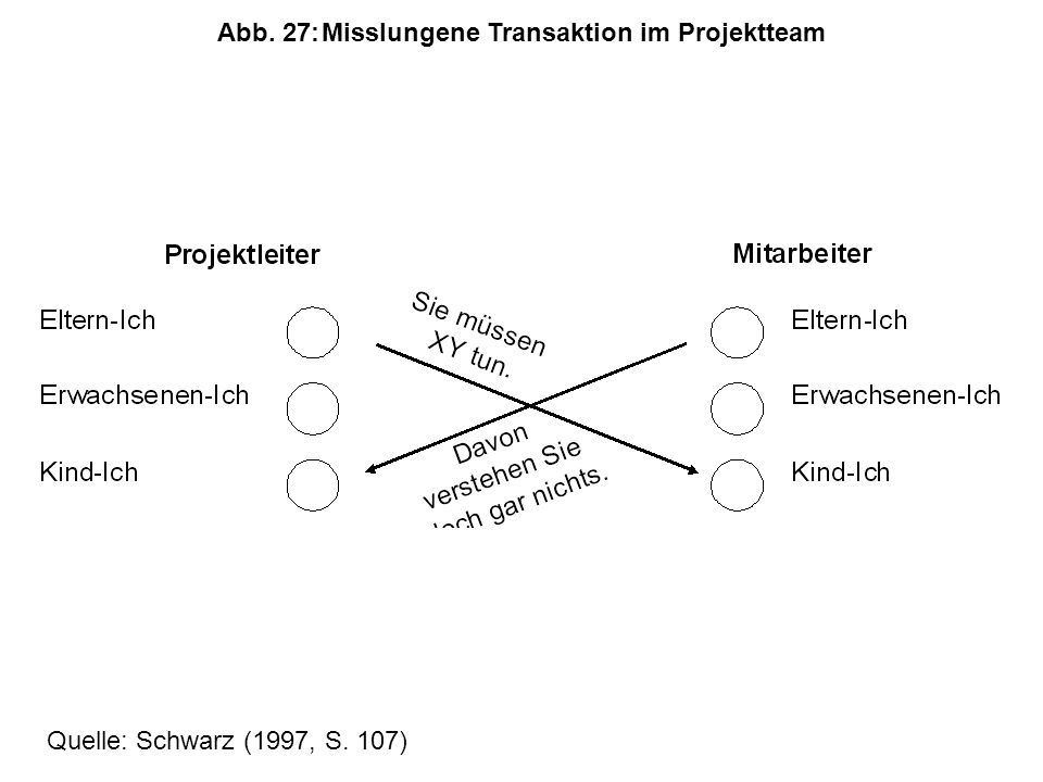 Abb. 27: Misslungene Transaktion im Projektteam