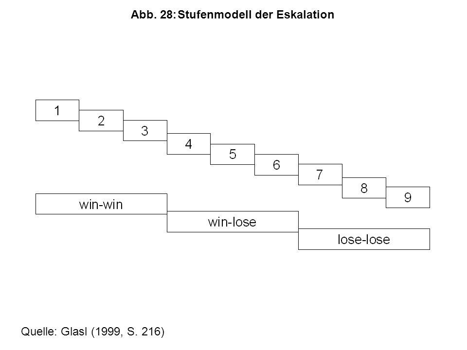 Abb. 28: Stufenmodell der Eskalation