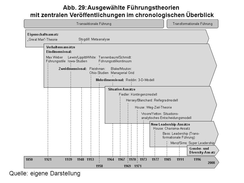 Abb. 29: Ausgewählte Führungstheorien mit zentralen Veröffentlichungen im chronologischen Überblick