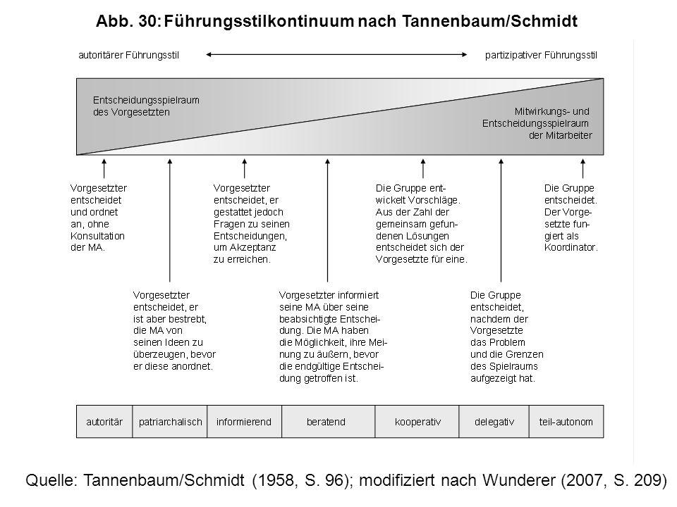 Abb. 30: Führungsstilkontinuum nach Tannenbaum/Schmidt