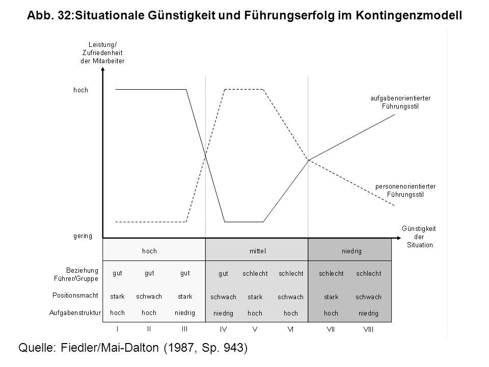 Abb. 32: Situationale Günstigkeit und Führungserfolg im Kontingenzmodell