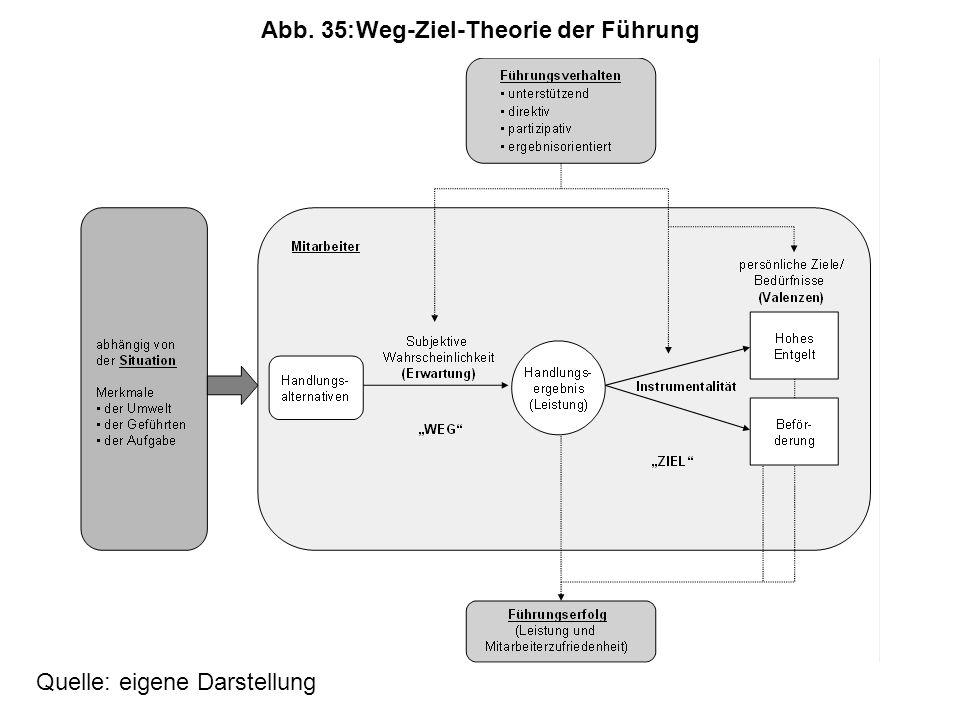 Abb. 35: Weg-Ziel-Theorie der Führung