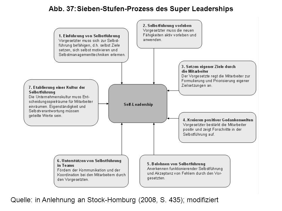 Abb. 37: Sieben-Stufen-Prozess des Super Leaderships