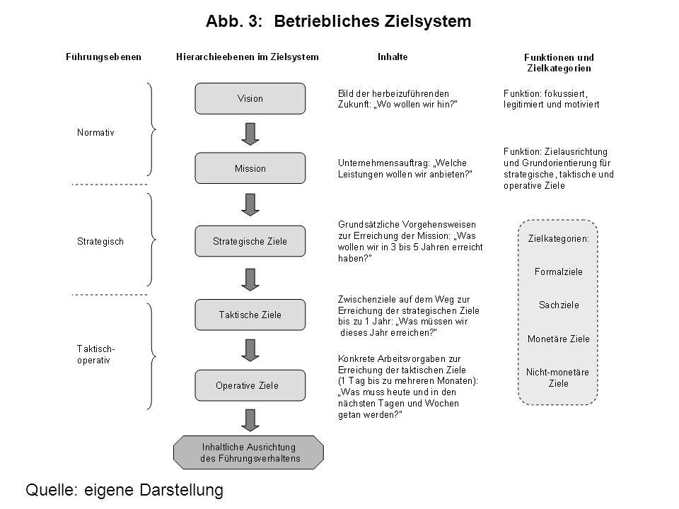 Abb. 3: Betriebliches Zielsystem
