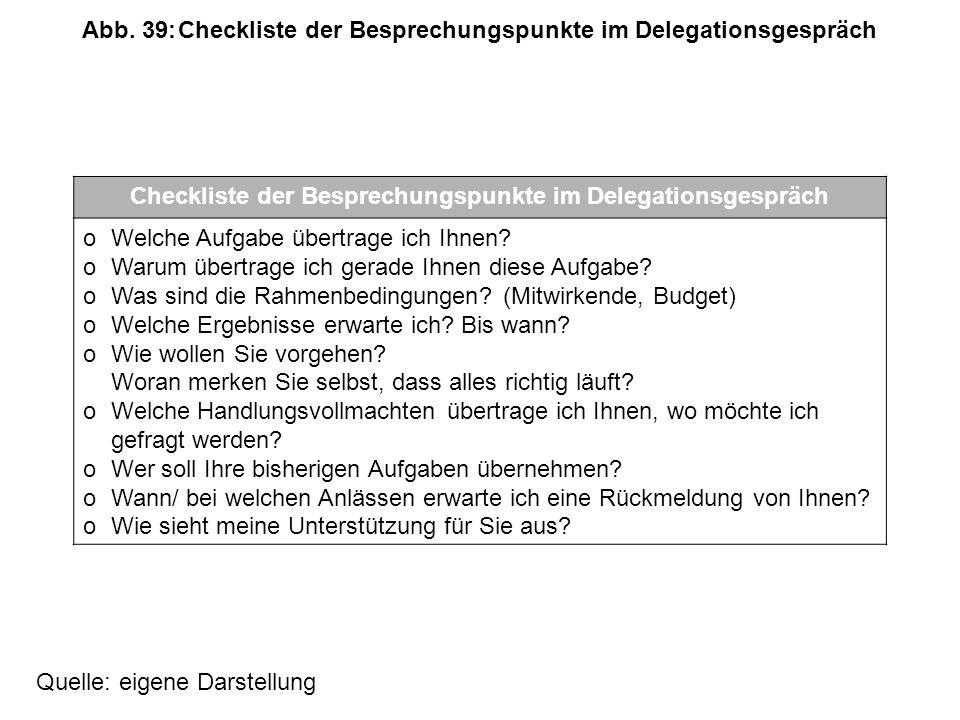 Abb. 39: Checkliste der Besprechungspunkte im Delegationsgespräch