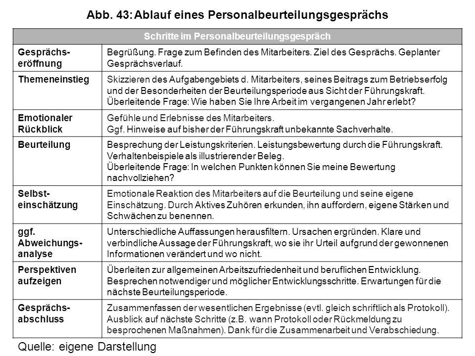 Abb. 43: Ablauf eines Personalbeurteilungsgesprächs