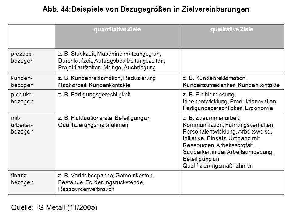 Abb. 44: Beispiele von Bezugsgrößen in Zielvereinbarungen