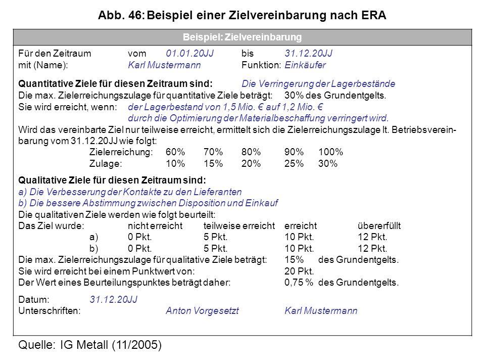 Abb. 46: Beispiel einer Zielvereinbarung nach ERA
