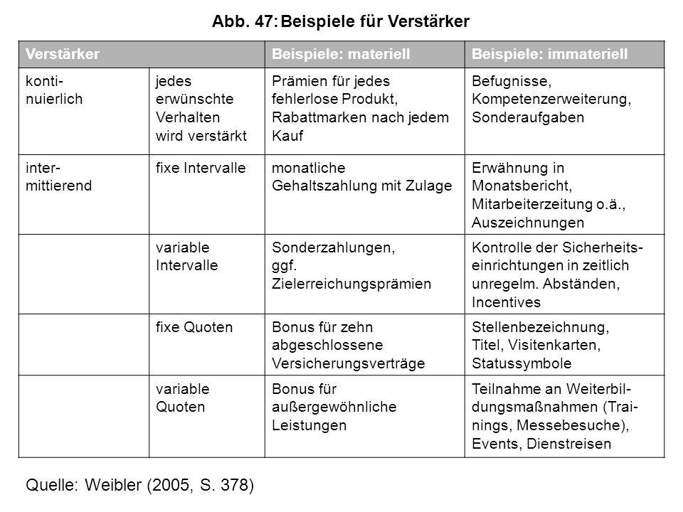 Abb. 47: Beispiele für Verstärker