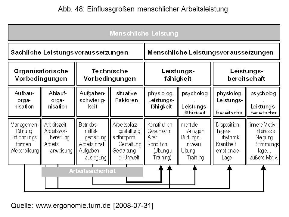 Abb. 48: Einflussgrößen menschlicher Arbeitsleistung