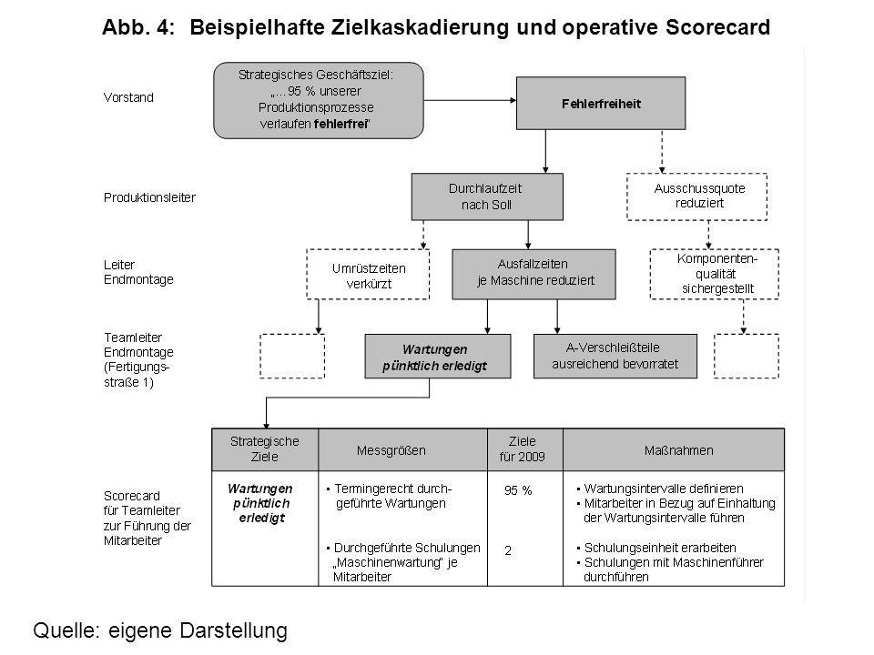 Abb. 4: Beispielhafte Zielkaskadierung und operative Scorecard