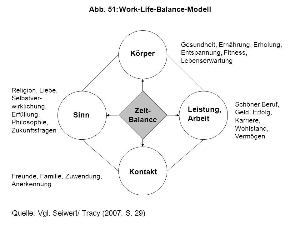 Abb. 51: Work-Life-Balance-Modell