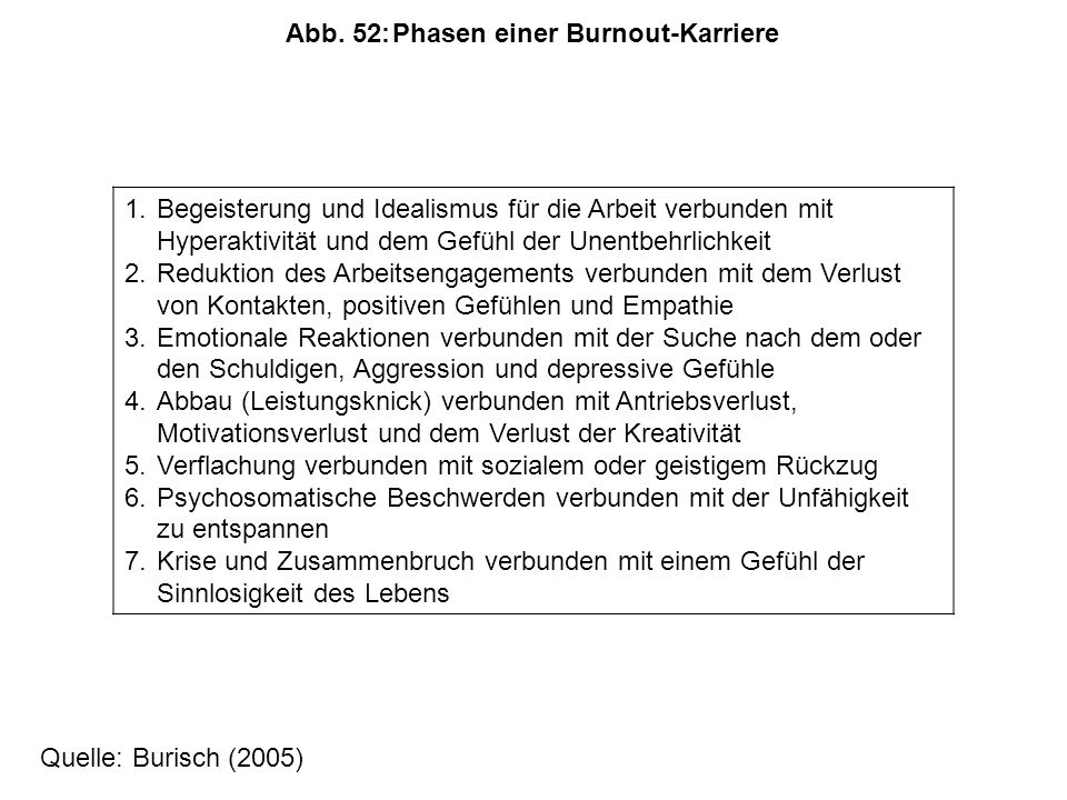 Abb. 52: Phasen einer Burnout-Karriere