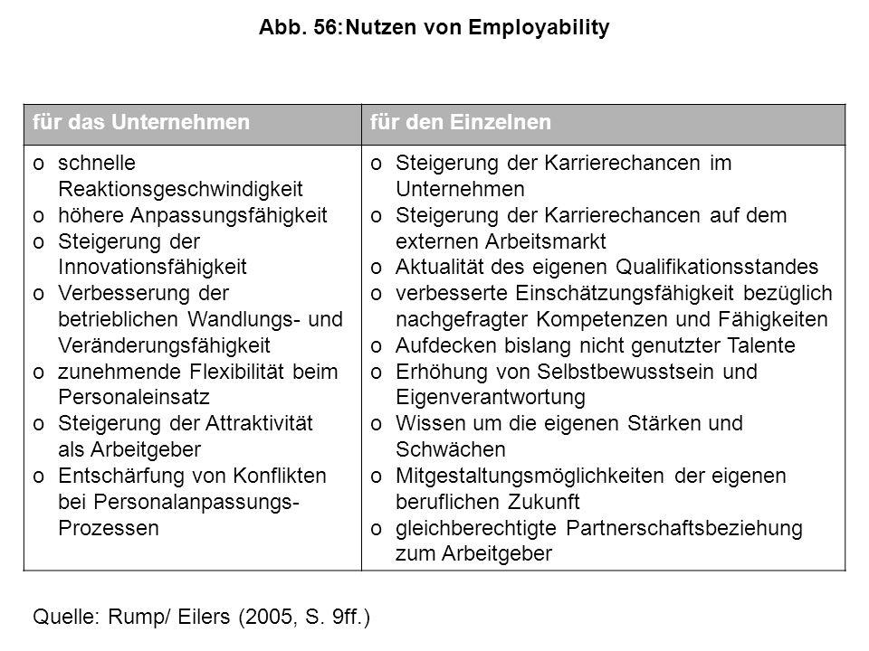 Abb. 56: Nutzen von Employability