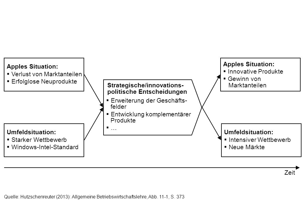Erweiterung der Geschäfts- felder Entwicklung komplementärer Produkte